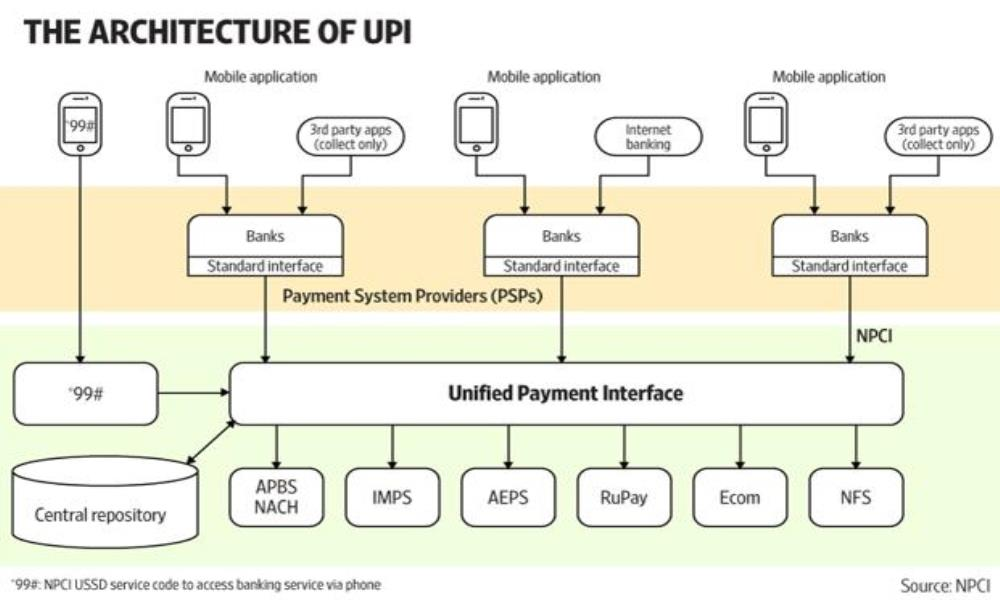 Unified Payment Interface (UPI). How this works?...